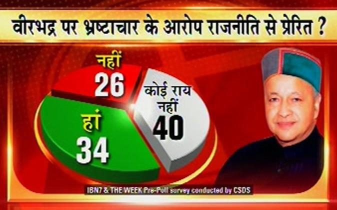 हिमाचल प्रदेश में चुनावी संग्राम चरम पर है और वोटिंग में ठीक पहले आईबीएन7 के लिए सीएसडीएस ने सर्वे किया और जानने की कोशिश की कि कैसा है प्रदेश के मतदाताओं का मूड। क्या हैं उनके लिए चुनावी मुद्दे और क्या हैं राष्ट्रीय मुद्दों पर उनकी सोच।
