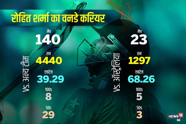 रोहित ने ऑस्ट्रेलिया के खिलाफ 23 वनडे में 68.26 की औसत से 1297 रन बनाए हैं जिसमें 5 शतक और 3 अर्द्धशतक शामिल हैं. जबकि अन्य टीमों के खिलाफ 140 मैचों में 39.29 के एवरेज के साथ 4440 रन बनाए.