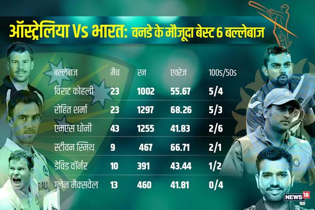 अगर भारत बनाम ऑस्ट्रेलिया के 6 टॉप बल्लेबाज़ों की बात हो तो कप्तान कोहली के बाद रोहित दूसरे नम्बर पर हैं. विराट ने 23 मैचों में 55.67 के एवरेज के साथ 1002 रन बनाए, जिसमें 5 शतक और 4 अर्धशतक शामिल हैं. वहीं रोहित ने 23 मैचों में 68.26 के एवरेज के साथ 1297 रन बनाए. पांच शतक और 3 अर्धशतक शामिल हैं.