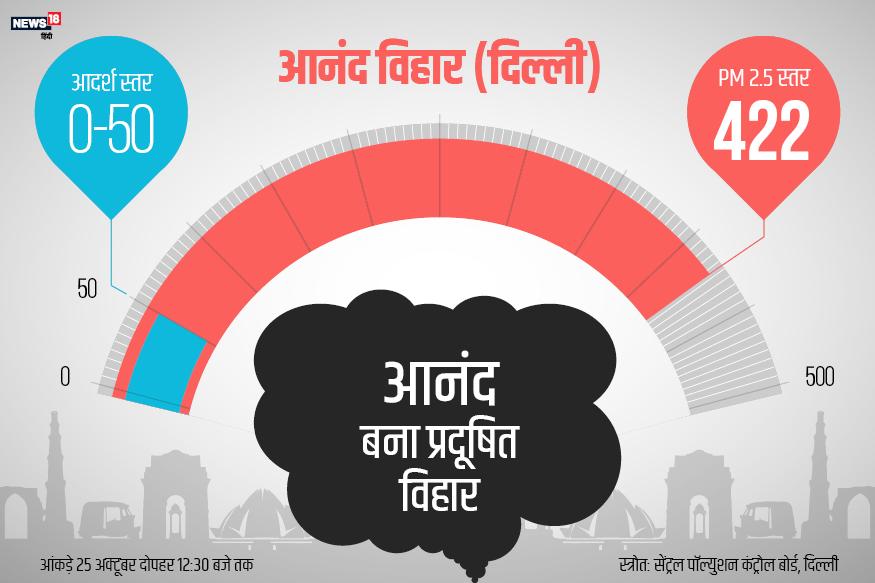 दिल्ली का आनंद विहार कल 25 अक्टूबर की दोपहर 12.30 तक वायु प्रदूषण के मामले में तीसरे नंबर पर रहा. वहां PM 2.5 का स्तर 422 था. जो दिल्ली में सबसे ज़्यादा था.