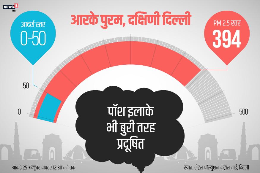 आरके पुरम दक्षिण दिल्ली के पॉश इलाकों में शुमार करता है. लेकिन PM 2.5 स्तर की बात करें तो यहां कल दोपहर तक 394 था. जो दिल्ली का तीसरा सबसे खराब इलाका रहा.