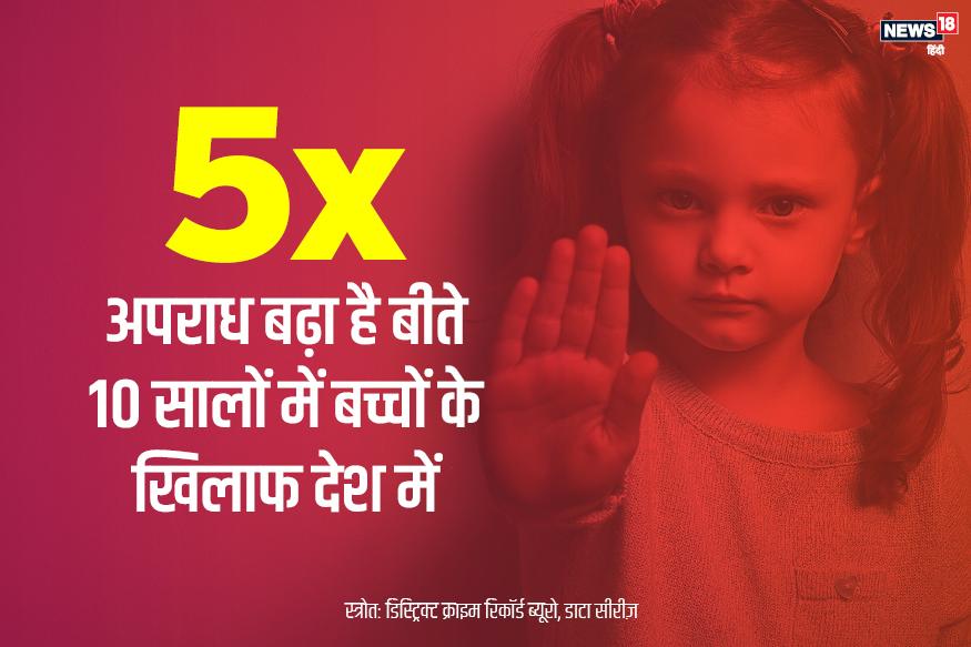 10 सालों के आंकड़ों पर गौर करें तो बच्चों के खिलाफ 5 गुना ज़्यादा अपराध में बढ़ोत्तरी हुई है.