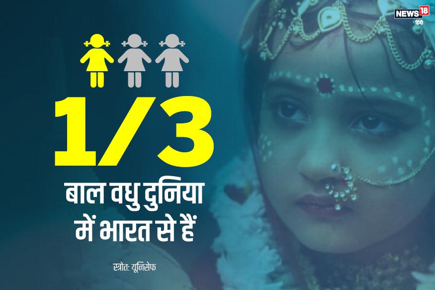 5 साल से कम के 36% बच्चे भारत में ऐसे हैं जिनका वज़न उम्र के मुताबिक कम है.