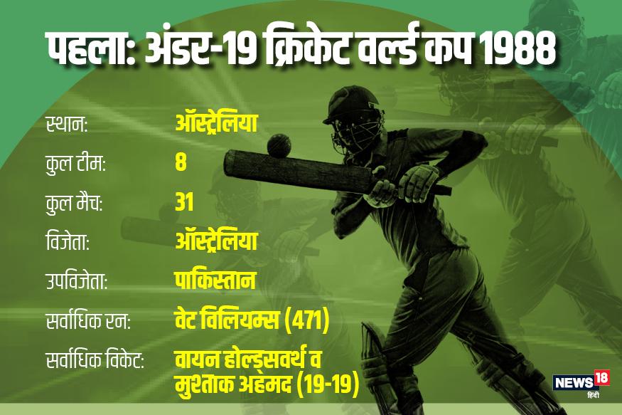 आॅस्ट्रेलिया में 1988 में पहली बार अंडर-19 आईसीसी क्रिकेट वर्ल्ड कप का आयोजन किया गया था. मेजबान आॅस्ट्रेलिया ने पाकिस्तान को पांच विकेट से हराकर खिताब जीता था.