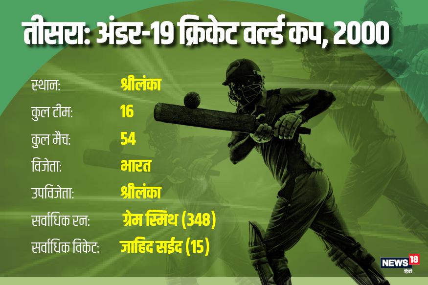 2000 में श्रीलंका ने अंडर-19 आईसीसी क्रिकेट वर्ल्ड कप की मेजबानी की. इस बार भारत ने श्रीलंका को छह विकेट से हराकर अपना पहला खिताब जीता.