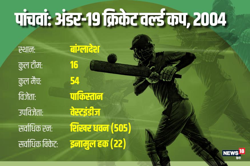 2004 में इस मेगा ईवेंट का आयोजन बांग्लादेश में हुआ. इस बार पाकिस्तान ने वेस्टइंडीज को 25 रन से हराकर अपना पहला खिताब जीता.