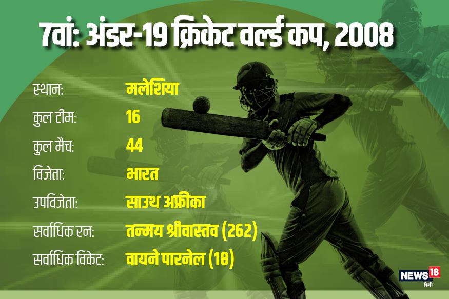 2008 अंडर-19 आईसीसी क्रिकेट वर्ल्ड कप का आयोजन मलेशिया में हुआ. इस बार विराट कोहली के नेतृत्व में खेल रही भारतीय टीम ने साउथ अफ्रीका को 12 रन से हराकर अपना दूसरा खिताब जीता.