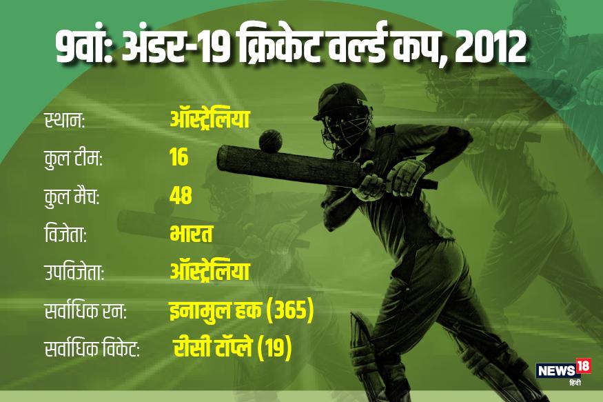 2012 में आॅस्ट्रेलिया में आयोजन हुआ.उन्मुक्त चंद की कप्तानी में भारतीय टीम ने आॅस्ट्रेलिया को छह विकेट से हराकर चैंपियन बनने का गौरव हासिल किया. भारत तीन खिताब जीतने वाली आॅस्ट्रेलिया के बाद दूसरी टीम बनी.