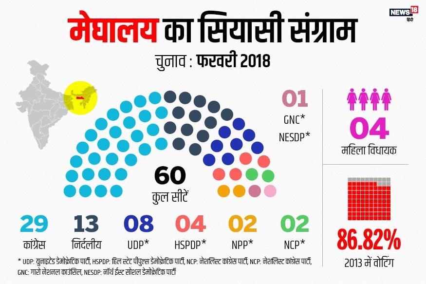 मेघालय में विधानसभा की कुल 60 सीटें हैं. मेघालय में इस वक्त कांग्रेस पार्टी की सरकार है. 2009 से मेघालय में कांग्रेस की सत्ता रही है. इस बार कांग्रेस की मुख्य लड़ाई बीजेपी-एनपीपी से है. 2013 के विधानसभा चुनाव में कांग्रेस को 60 में से 29 सीटों पर जीत मिली थी.कांग्रेस मेघालय में जहां अपनी सत्ता बचाने के लिए चुनाव मैदान में उतरेगी, वहीं त्रिपुरा में उसका मुख्य मुकाबला माकपा से होगा जो वहां पिछले 27 साल से सत्ता में है.