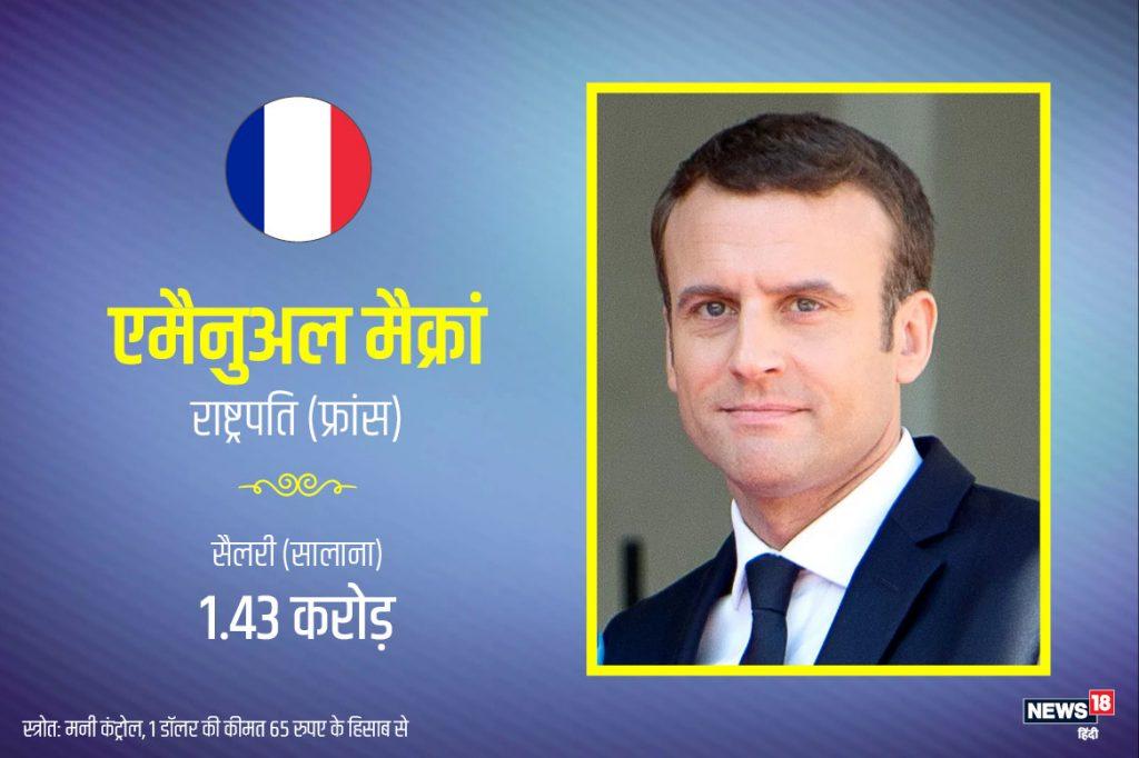 भारत के दौरे पर आए हुए फ्रांस के नवनिर्वाचित राष्ट्रपति एमैनुअल मैक्रां की एक साल की सैलरी 1.43 करोड़ है.