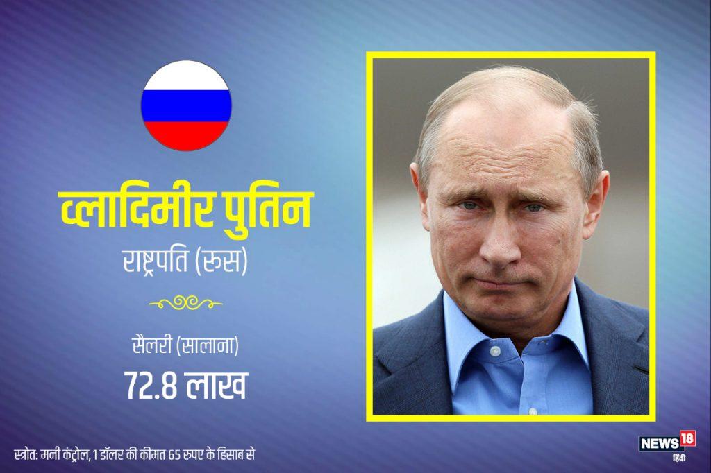 अमेरिका के प्रतिद्वंदी और महाशक्ति में शुमार रूस के राष्ट्रपति व्लादिमीर पुतिन की सालाना सैलरी 72.8 लाख है. जो बाकी मुल्कों की तुलना में कम है.