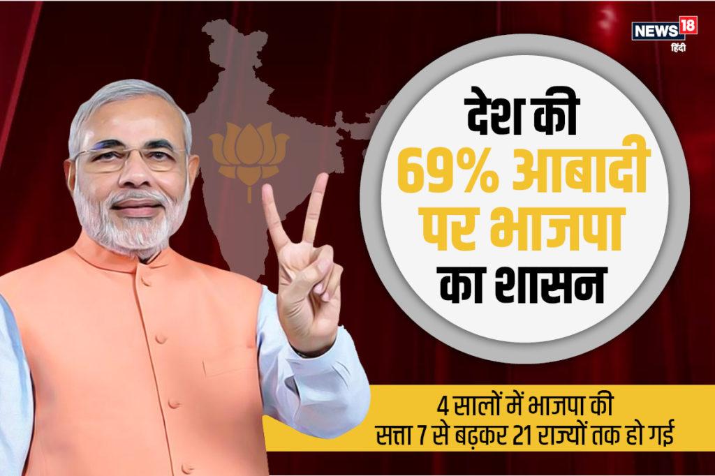 2 दिन के हाईवोल्टेज ड्रामे के बाद भाजपा की आखिरकार कर्नाटक में सरकार बन गई है. बतौर मुख्यमंत्री बीएस येदियुरप्पा ने शपथ ले ली. बीते 4 सालों में मोदी-शाह के नेतृत्व में भाजपा ने जो सफलता देखी है, उसे स्वर्णकाल कहें तो अतिश्योक्ति नहीं होगा. आंकड़ो से समझिए कि कितनी आबादी और मुल्क पर आज भाजपा का राज है.