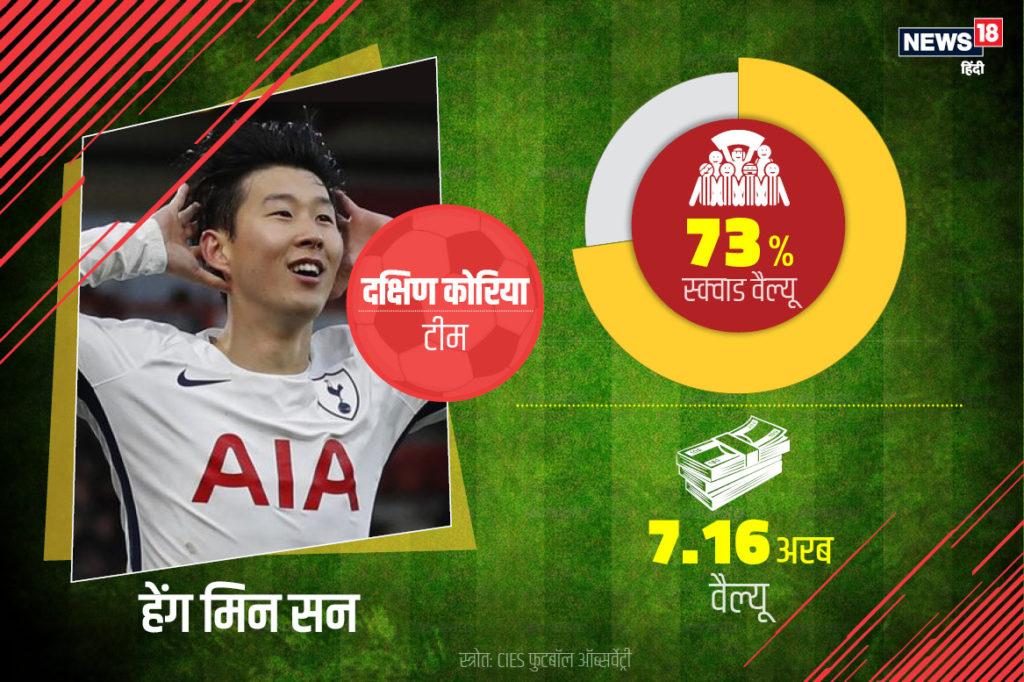 सबसे ज्यादा इंटरनेशनल वैल्यू वाले दूसरे नंबर के खिलाड़ी दक्षिण कोरिया के हेंग मिन सन हैं. उनकी ट्रांसफर वैल्यू 7.16 अरब है, जो टीम की तुलना 73% है.