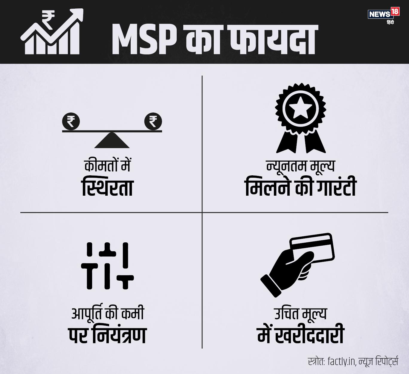 New laws on agriculture trade, Farmers news, MSP-Minimum Support Price, apmc mandi, Agri reforms, modi government, benefit of Agri reforms, कृषि कारोबार पर नया कानून, किसान समाचार, न्यूनतम समर्थन मूल्य, एमएसपी, एपीएमसी मंडी, कृषि सुधार, मोदी सरकार, कृषि सुधार का किसानों को लाभ