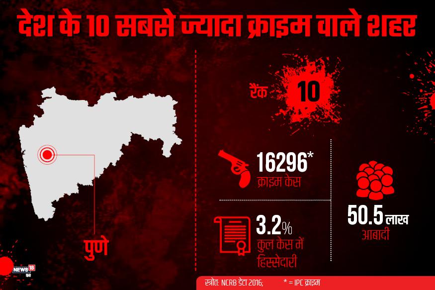 देश में अपराध से सबसे ज्यादा प्रभावित टॉप 10 शहरों में आखिरी नाम महाराष्ट्र के पुणे का है. यहां साल 2016 में 16296 केस IPC धारा के अंतर्गत दर्ज हुए थे. इस शहर की आबादी 50.5 लाख थी.