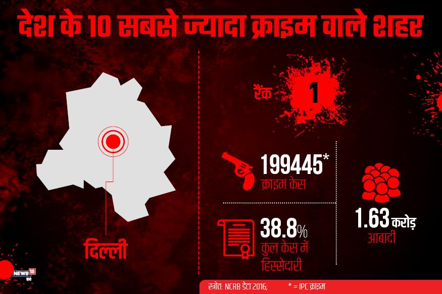 देश में सबसे ज्यादा आपराधिक वारदातें साल 2016 में देश की राजधानी दिल्ली में दर्ज की गईं. जनगणना 2011 के मुताबिक 1.63 करोड़ आबादी वाले इस शहर में एक साल करीब 199445 लाख केस दर्ज हुए. ये सभी दर्ज IPC के तहत रजिस्टर किए गए थे. देश के मेट्रोपॉलिटन सिटी में दर्ज होने वाले कुल क्राइम केसों का ये 38.8% हिस्सा था.