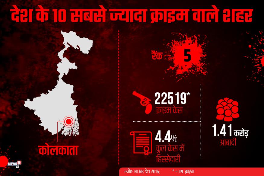 पश्चिम बंगाल की राजधानी कोलकाता भी IPC के तहत दर्ज होने वाले आपराधिक केस के मामले में पांचवें नंबर पर है. यहां बीते साल 2016 में 22519 केस दर्ज किए गए. इस शहर की राजधानी 1.41 करोड़ है. मेट्रोपॉलिटन सिटी में दर्ज होने वाले कुल केसों में इसकी हिस्सेदारी 4.4% है.