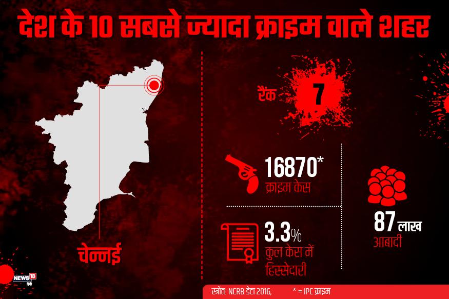दक्षिण भारत का चेन्नई शहर भी सबसे ज्यादा आपराधिक दर्ज केस के मामले में सातवें स्थान पर है. वहां साल 2016 में कुल 16870 केस दर्ज हुए. 87 लाख आबादी वाले इस शहर की मेट्रोपॉलिटन सिटी में होने वाले अपराध में 3.3% हिस्सेदारी है.