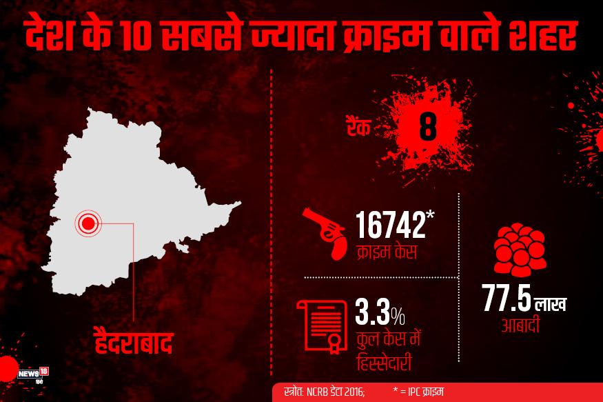 देश के टॉप टेक शहरों में गिने जाने वाला हैदराबाद भी अपराध से अछूता नहीं है. यहां साल 2016 में 16742 केस आईपीसी के तहत दर्ज हुए. 77.5 लाख आबादी वाले इस शहर की महानगरों में दर्ज क्रिमिनल केस में हिस्सेदारी 3.3% है.