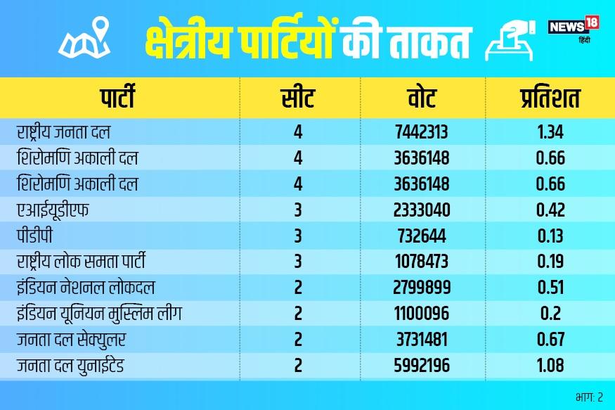 BJP,बीजेपी, congress, कांग्रेस, narendra modi, नरेंद्र मोदी, rahul gandhi राहुल गांधी, क्षेत्रीय दल, regional parties, लोकसभा चुनाव 2019, loksabha election 2019, असदुद्दीन ओवैसी, Asaduddin Owaisi, AIMIM, एआईएमआईएम, सपा, SP, बसपा, BSP, आरजेडी, RJD, टीएमसी, TMC, इनेलो, INLD, अखिलेश यादव, मायावती, कांग्रेस, ममता बनर्जी, Akhilesh Yadav, Mayawati, Congress, RJD, Mamta Banerjee
