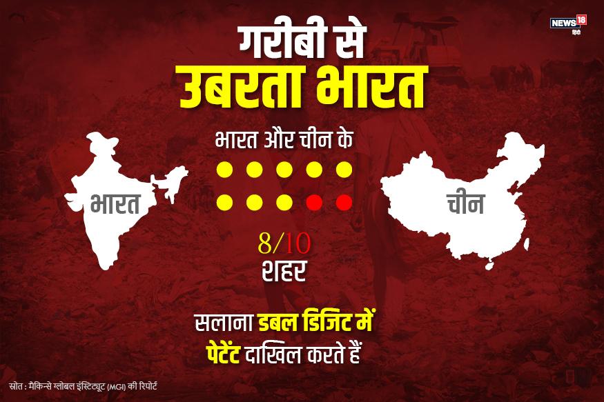 भारत और चीन के दस में से आठ शहर हर साल डबल डिजिट में पेटेंट दाखिल करते हैं. वहीं अमेरिका के 10 में से 3 शहर ऐसा करने में सफल हुए हैं.