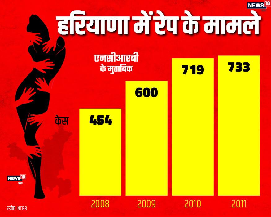 Rewari gangrape case, Rewari, Gangrape, Manoharlal khatter, Haryana Police, Sex ratio of Haryana, crime against women in haryana, Narendra Modi, beti bachao beti padhao, Haryana Women Commission, Khap Panchayat, Haryana, Jagmati Sangwan, रेवाड़ी गैंगरेप केस, हरियाणा, लिंगानुपात, मनोहरलाल खट्टर, हरियाणा पुलिस, महिलाओं के खिलाफ अपराध, भ्रूणहत्या, नरेंद्र मोदी, बेटी बचाओ-बेटी पढ़ाओ, हरियाणा महिला आयोग, खाप पंचायत, महिला आयोग हरियाणा, जगमति सांगवान