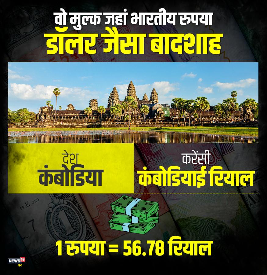 बौद्ध धर्म को मानने वाला कंबोडिया एक खूबसूरत मुल्क हैं. वहां मौजूद बौद्ध मंदिर बेहद अद्भुत है. कंबोडिया की करेंसी की बात करें तो एक रुपए के मुकाबले 56.78 कंबोडियाई रियाल है.