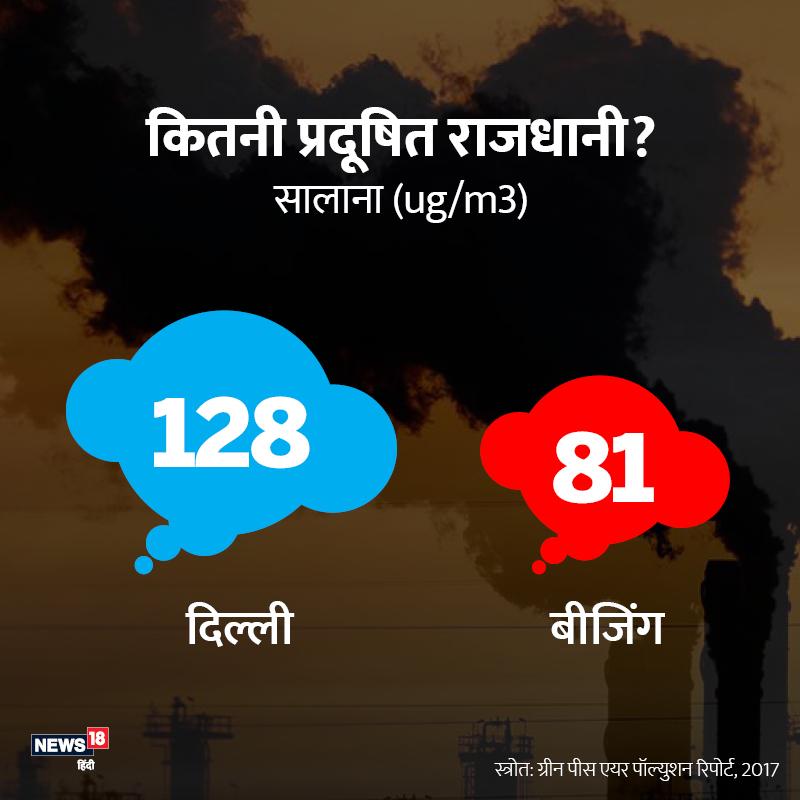 दोनों मुल्कों की राजधानी की बात करें तो 2017 की रिपोर्ट के मुताबिक दिल्ली में PM2.5 की मात्रा 128 थी लेकिन बीजिंग में ये मात्रा 81 रही. जबकि चीन भारत की तुलना में ज्यादा बड़ा और उद्योगिक इलाका है.