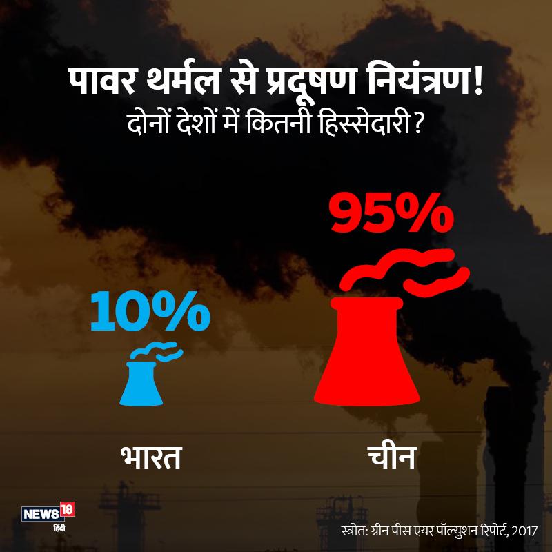 वायु प्रदूषण रोकने के लिए थर्मल पावर का इस्तेमाल होना बहुत जरूरी. चीन में इसका 95% तो भारत में महज 10% इस्तेमाल होता है.