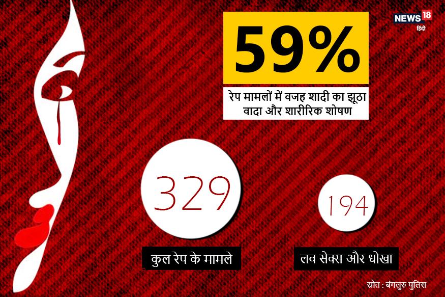 रेप की वजह क्या है? सबसे बड़ा कारण है - लव सेक्स और धोखा. जनवरी 2016 से नवंबर 2018 तक बेंगलुरु सिटी पुलिस के पास दर्ज बलात्कार मामलों के डेटा से साबित होता है कि 59 फीसदी रेप मामलों में वजह शादी का झूठा वादा कर साथी का शारीरिक शोषण किया जाना रही. पिछले करीब तीन सालों में दर्ज कुल 329 रेप मामलों में से 194 केस में इस तरह के कारणों का खुलासा हुआ.