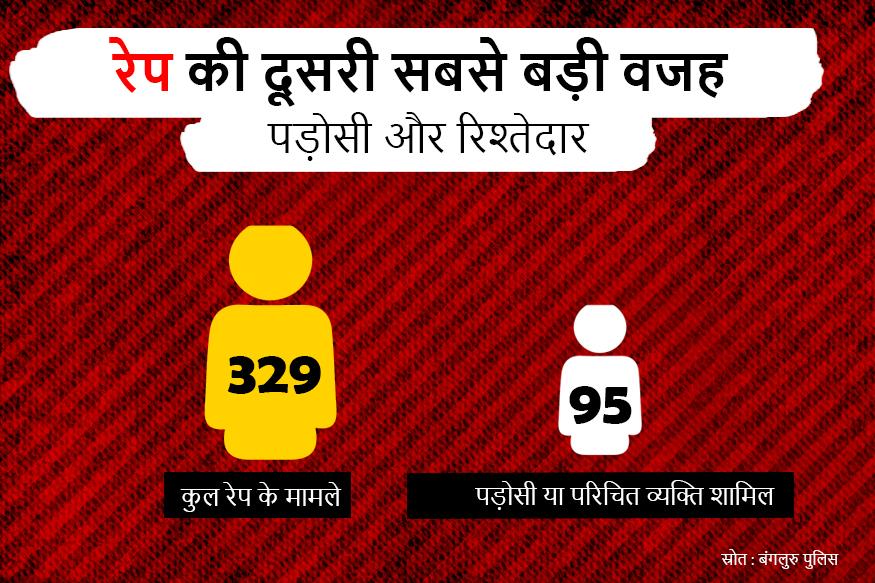 बलात्कार की वजह के विश्लेषण में यह भी पाया गया कि दूसरा सबसे बड़ा कारण पड़ोसियों या परिचित व्यक्तियों द्वारा बलात्कार को अंजाम दिया गया. पिछले करीब तीन सालों में कुल 329 रेप मामलों में से 95 केस में इस तरह की बात सामने आई.