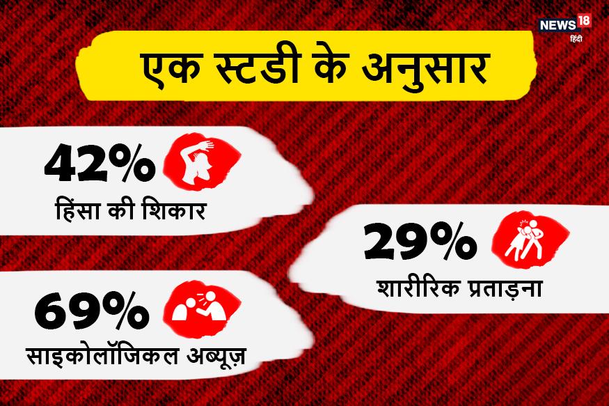 भारत में हुए एक अध्ययन में पाया गया कि अध्ययन में शामिल महिलाओं में से 42 फीसदी ने किसी प्रकार की हिंसा होना स्वीकारा, जबकि 29 फीसदी शारीरिक प्रताड़ना और 69 फीसदी साइकोलॉजिकल अब्यूज़ की शिकार रही हैं.