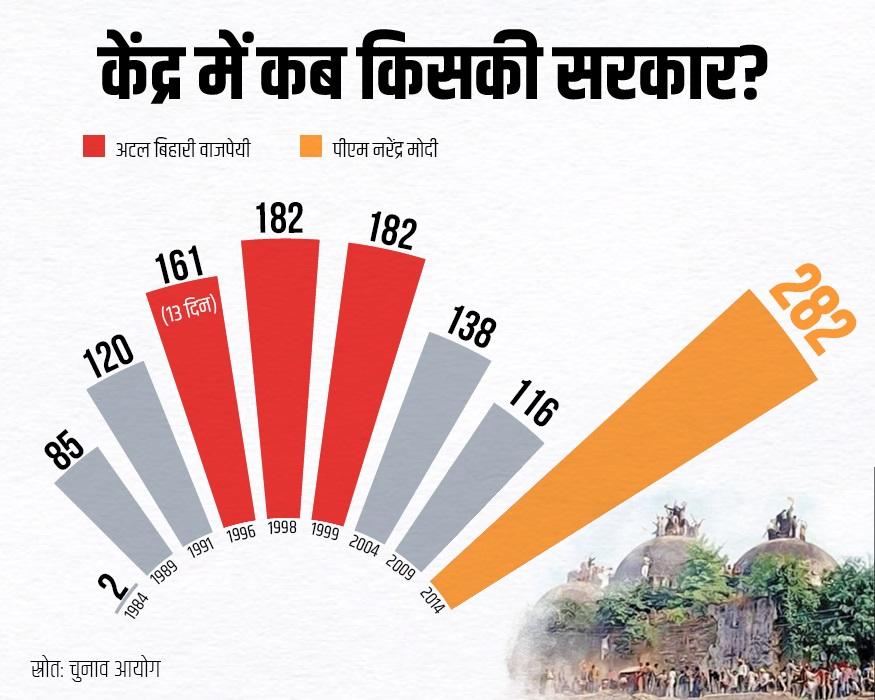 """: 1984 में सिर्फ 2 लोकसभा सीटों वाली पार्टी मंदिर मुद्दे पर अपने रुख से हिंदू वोटबैंक को अपनी ओर करने में कुछ हद तक कामयाब रही. उसे 1989 में 85 सीट मिलीं. 1991 में 120 सीट हो गई. डीयू में पॉलिटिकल साइंस के एसोसिएट प्रोफेसर सुबोध कुमार के मुताबिक, """"1995 के बाद हुए आम चुनावों में बीजेपी ने हिंदुत्व के सहारे पकड़ बनानी शुरू कर दी थी. 1996 में हुए आम चुनावों में बीजेपी सबसे बड़ी पार्टी बनकर उभरी. इसके पीछे मंदिर मुद्दा ही काम कर रहा था."""""""