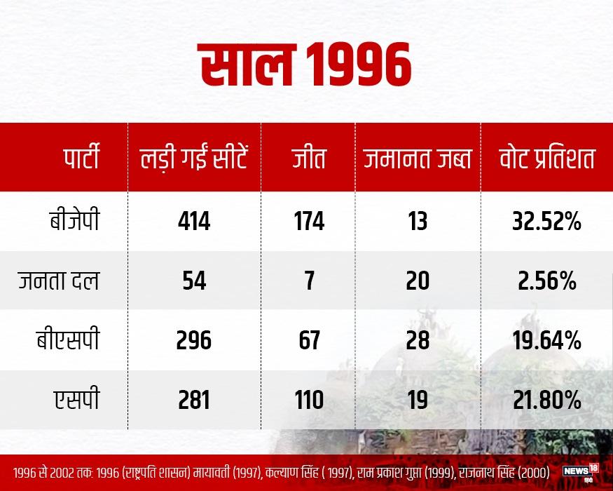 बाबरी विध्वंस के बाद बीजेपी को यूपी के विधानसभा में नुकसान होना शुरू हो गया. 1993 के विधानसभा चुनाव में बीजेपी 177 सीट सीट पर सिमट गई. सत्ता लगी मुलायम सिंह यादव के हाथ. 1996 के चुनाव में बीजेपी की सीटें और घटकर 174 ही रह गईं.
