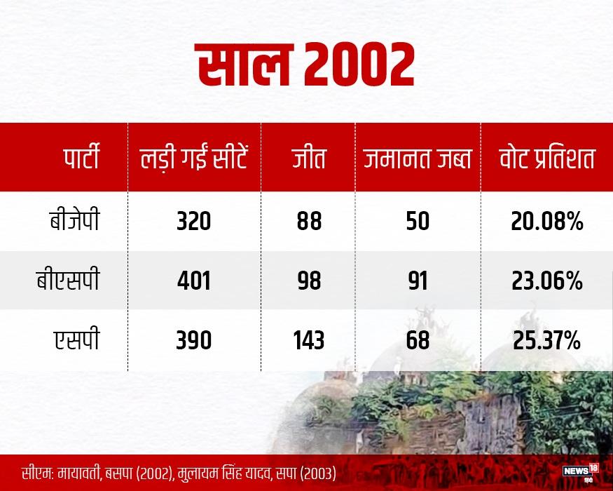 राम मंदिर मामले से हिंदू वोटों के ध्रुवीकरण की कोशिश बेकार साबित होती रही और 2002 में पार्टी को सिर्फ 88 सीट लेकर संतोष करना पड़ा. यह सिलसिला 2012 तक चला. 2007 में 51 और 2012 में सिर्फ 47 सीट ही रह गईं.