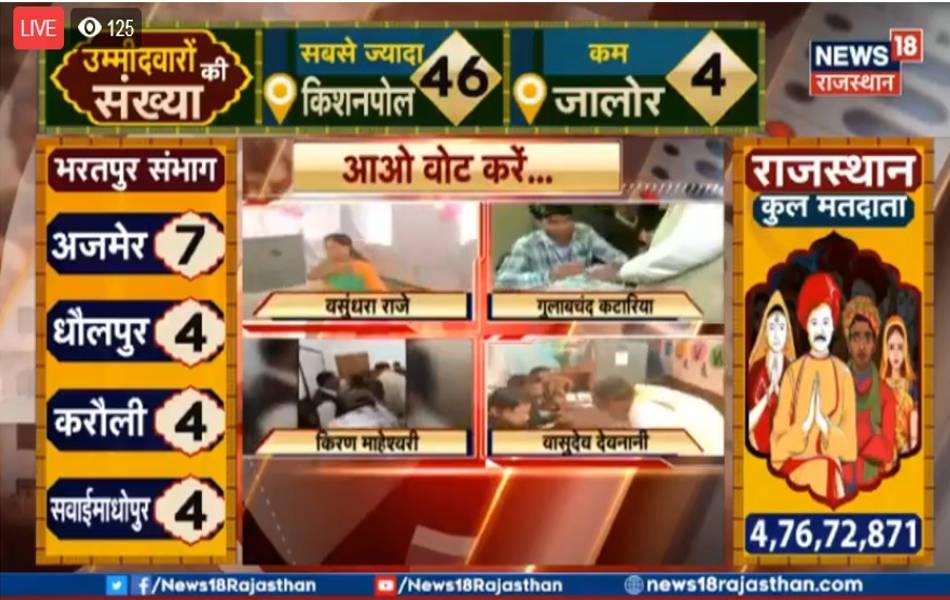 प्रदेश के भरतपुर संभाग में अमूमन कांग्रेस का पलड़ा भारी रहता है। लेकिन गत विधानसभा चुनावों में यहां बीजेपी ने अच्छी सफलता प्राप्त की थी। इस बार यहां बीजेपी और कांग्रेस में कड़ा मुकाबला है।