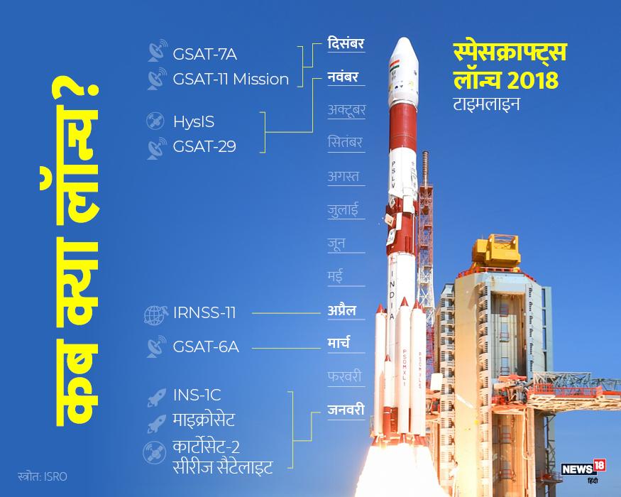 साल के शुरुआती और आखिरी महीने इसरो के लिए काफी महत्वपूर्ण साबित हुए. जनवरी, मार्च और अप्रैल में इसरो ने IRNSS-11, GSAT-6A, INS-1C, माइक्रोसेट लॉन्च किए. जबकि नवंबर और दिसंबर में GSAT-7A, GSAT-11 मिशन, HysiS, GSAT-29 शामिल है.