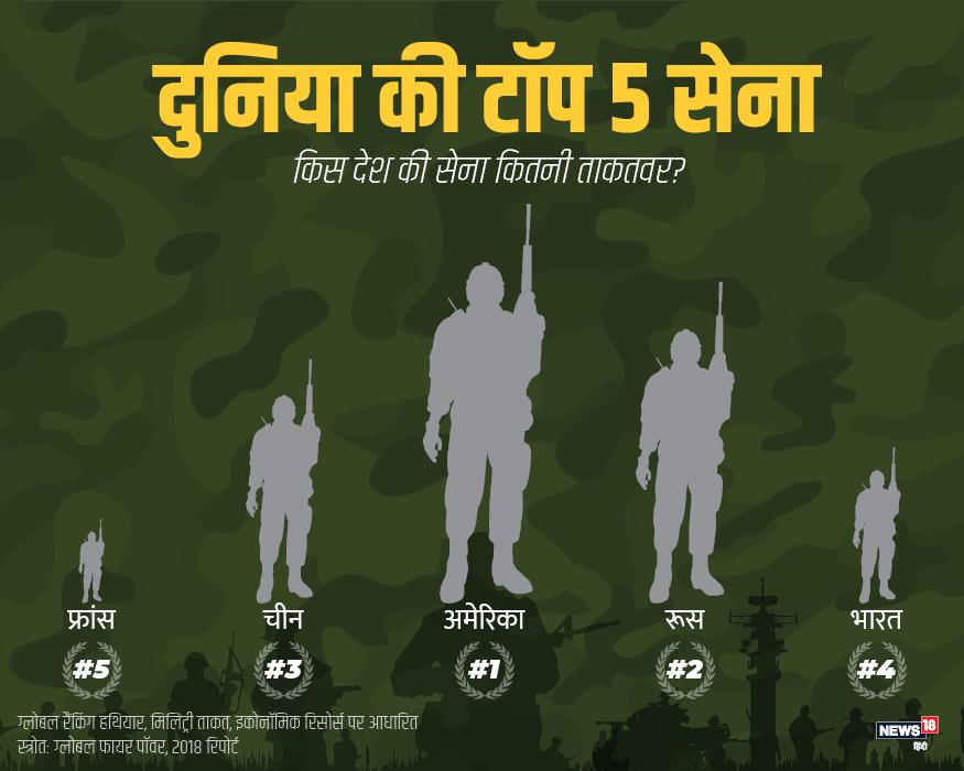 भारतीय सेना दुनिया की 5 सबसे ताकतवर सेना में शुमार होती है. पहले नंबर पर अमेरिका, दूसरे पर रूस, तीसरे पर चीन और चौथे पर भारत का नाम आता है. पांचवें नंबर की बात करें तो फ्रांस का नंबर आता है.