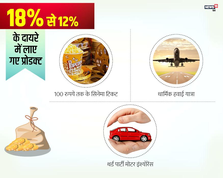 100 रुपए तक के सिनमा टिकट और थर्ड पार्टी मोटर इंश्योरेंस 18 से 12 फीसदी GST के दायरे में हैं.