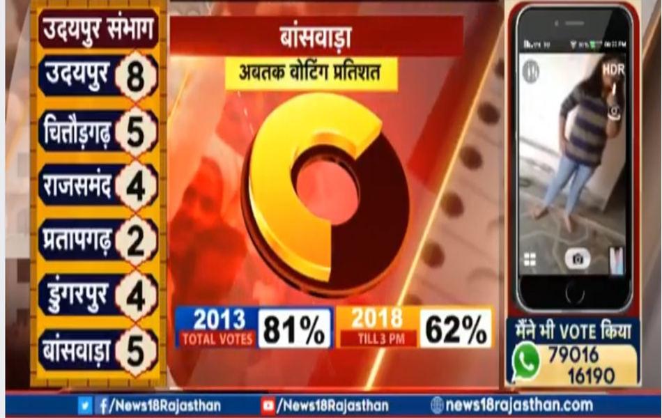 राजस्थान की राजनीति में कहा जाता है कि सत्ता का रास्ता मेवाड़ से होकर ही गुजरता है। गत चुनावों में बीजेपी ने यहां अच्छी सफलता प्राप्त की थी, लेकिन इस बार इस संभाग में पार्टी को बगावत का सामना करना पड़ रहा है।