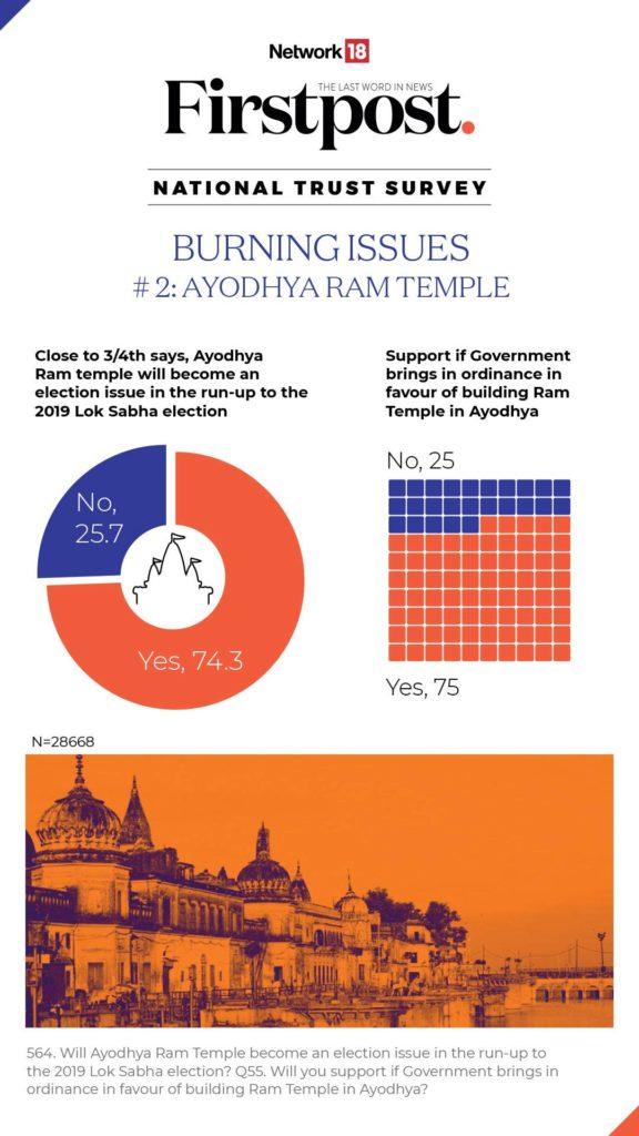 क्या राम मंदिर साल 2019 में होने वाले लोकसभा चुनावों के दौरान बड़ा मुद्दा बनेगा? 74.3% लोगों ने इस सवाल का जवाब हां में दिया, 25.7% लोगों ने माना कि राम मंदिर चुनावों के दौरान कोई मुद्दा नहीं बनेगा. वहीं 75% लोगों ने इस बात को माना कि यदि सरकार राम मंदिर के लिए अध्यादेश लेकर आती है तो वे सरकार का समर्थन करेंगे.