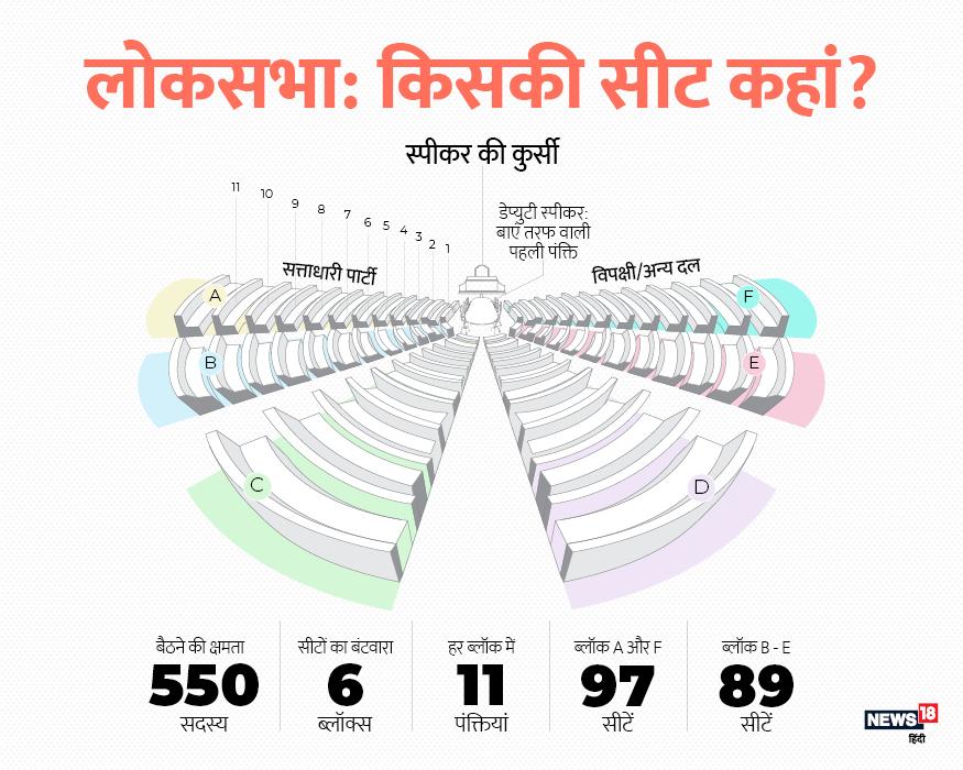 संसद में कुल 550 सांसद बैठने की क्षमता होती है. लोकसभा 6 ब्लॉक्स में बंटी होती है. हर ब्लॉक में 11 पंक्तियां होती हैं. हर ब्लॉक में एक नियत सीट मौजूद होती हैं.