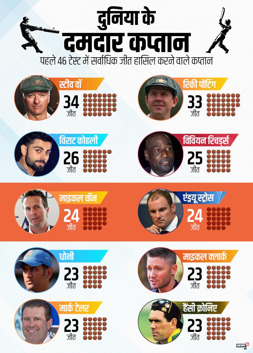 विराट कोहली ने अब तक 46 टेस्ट में कप्तानी की है और वह 26 जीत के साथ भारत के सबसे सफल और दुनिया के तीसरे कप्तान बन गए हैं.