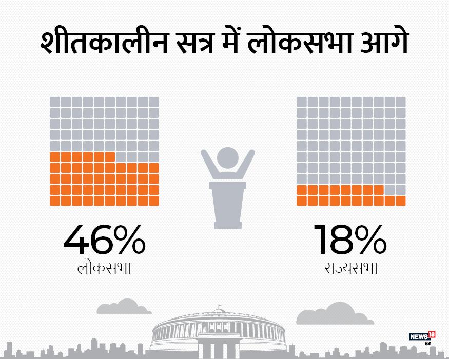 आंकड़ों से समझें तो शीतकालीन सत्र के दौरान लोकसभा में 46% काम किया. जबकि राज्य सभा में 19% काम हुआ.