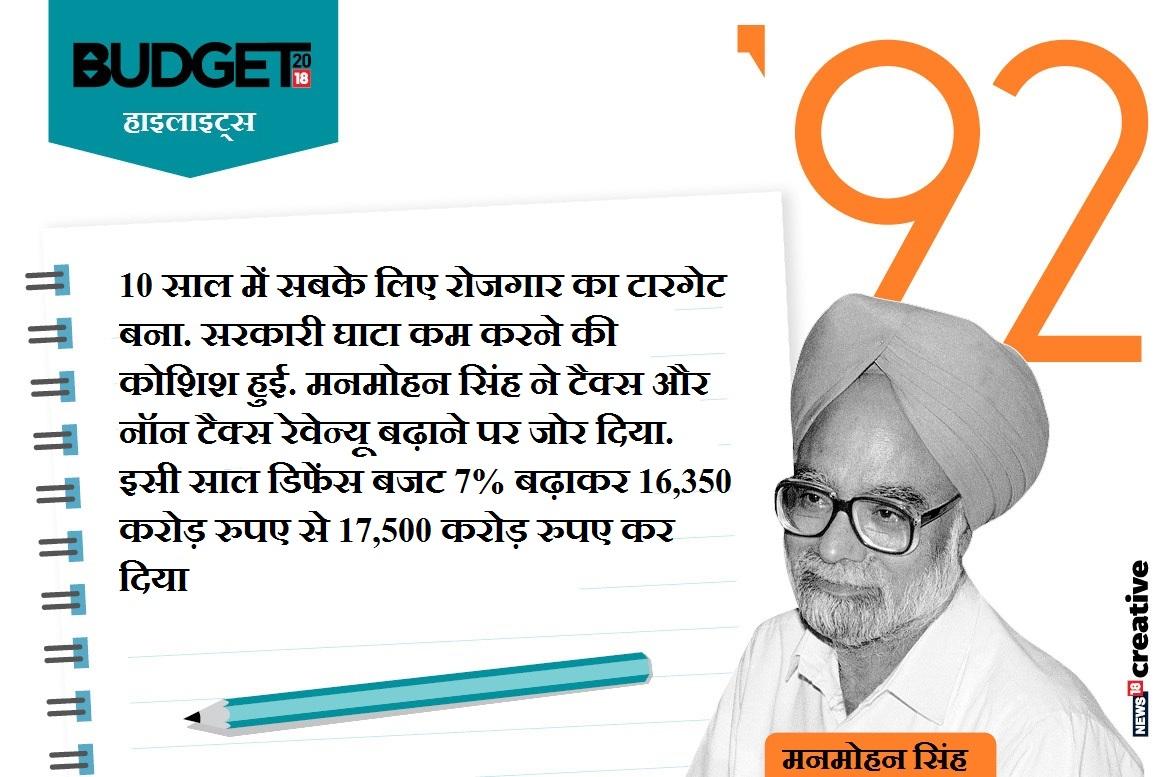 बजट-1992 (मनमोहन सिंह, वित्त मंत्री)