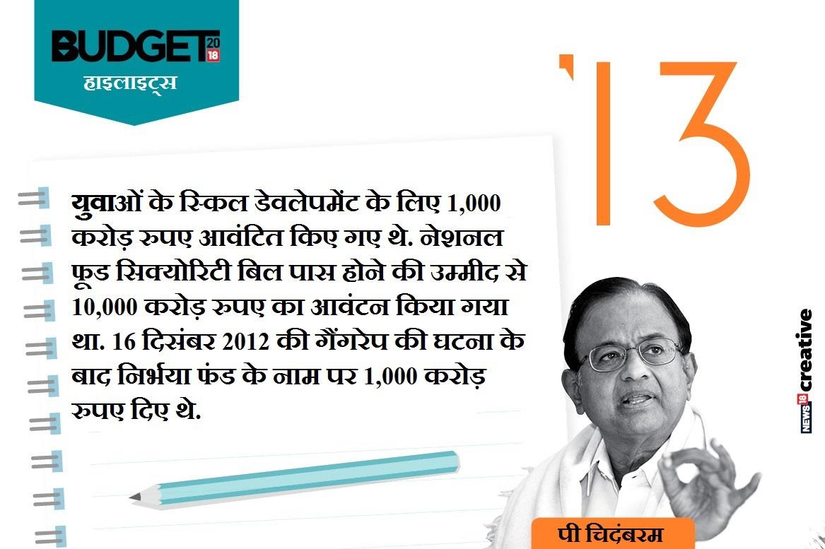 बजट-2013 (पी चिदंबरम, वित्त मंत्री)