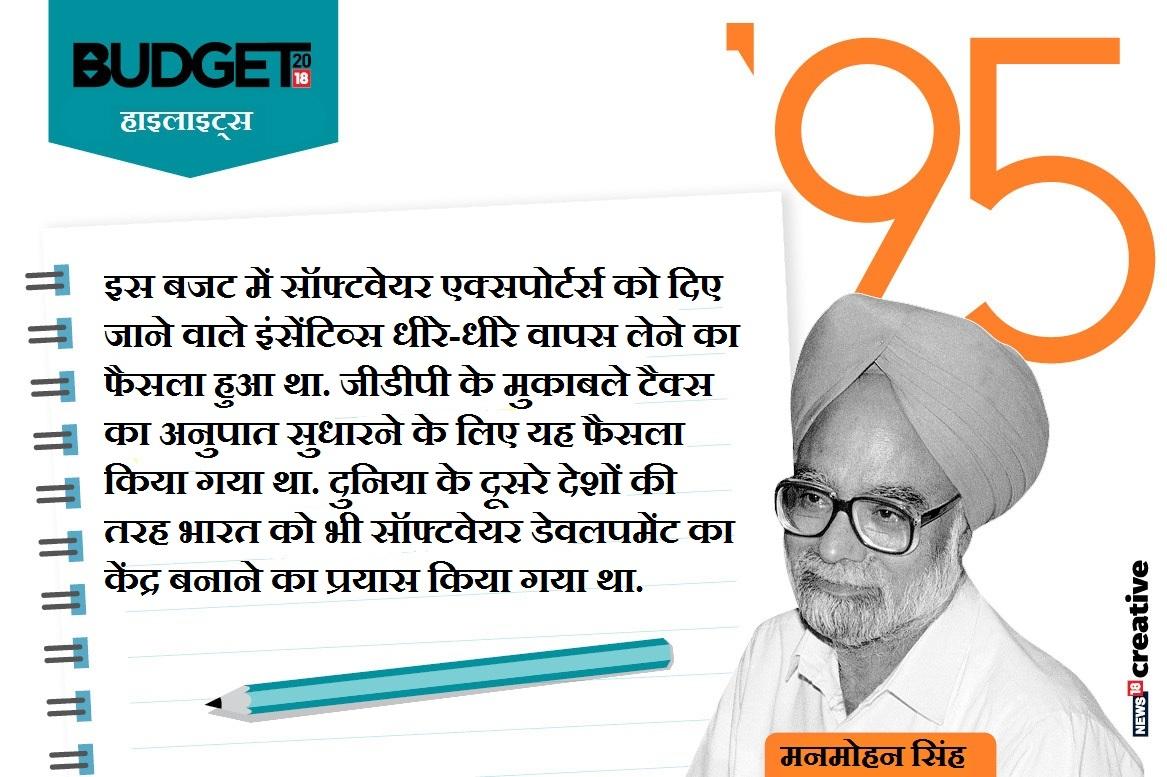 बजट-1995 (मनमोहन सिंह, वित्त मंत्री)