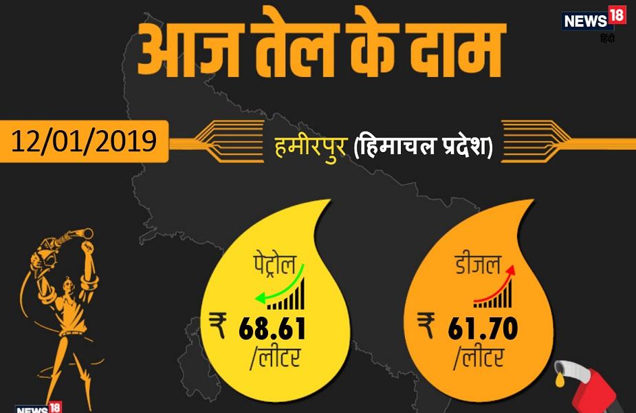 हमीरपुर में पेट्रोल 68..61 रुपए प्रति लीटर और डीजल 61.70 रुपए प्रति लीटर चल रहा है.