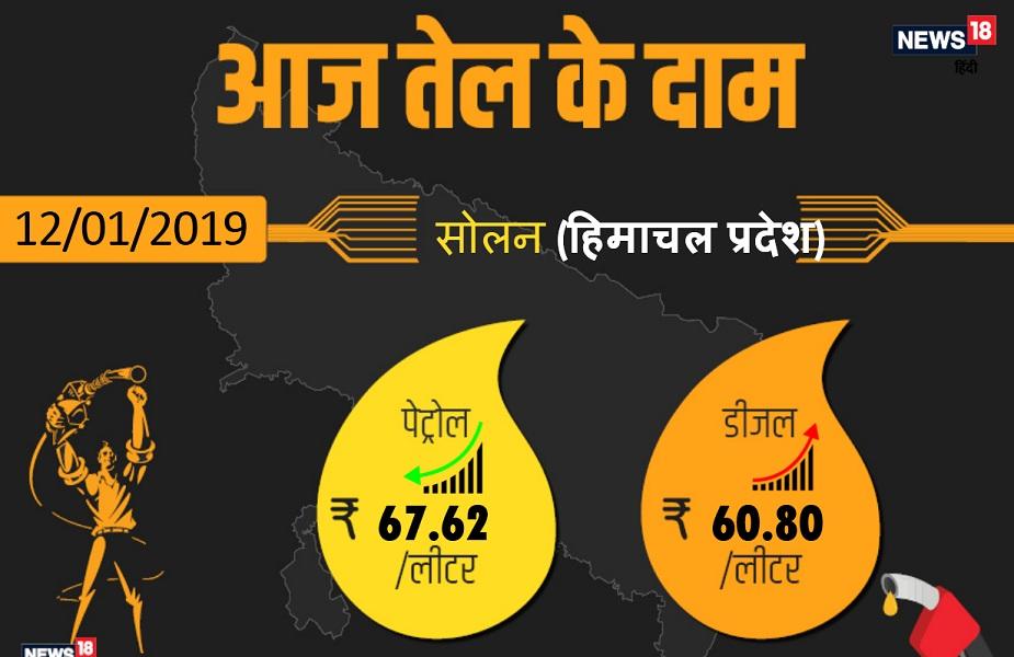 सोलन में आज पेट्रोल 67.62 रुपए प्रति लीटर और डीजल 60.80 रुपए प्रति लीटर मिल रहा है.