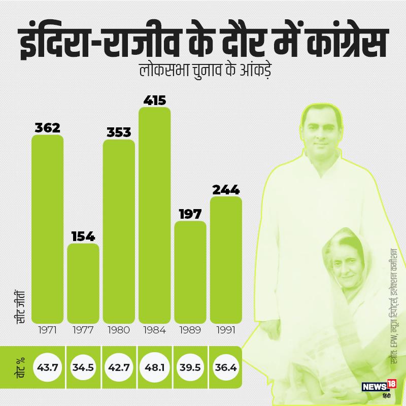 इंदिरा गांधी ने 1967 में देश की कमान संभाली और 1984 तक कांग्रेस का नेतृत्व किया. 1984 में उनकी हत्या के बाद पूरे मुल्क में संवेदना की लहर रही और इस लहर में कांग्रेस ने रिकॉर्ड 415 सीटें हासिल कीं. इन चुनावों में कांग्रेस ने सबसे ज्यादा वोट शेयर 48.1% हासिल किया. इंदिरा के बाद कांग्रेस में राजीव का दौर शुरू हुआ.